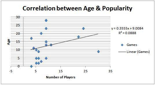 Age_vs_Popularity