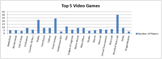 VideoGame_Front_Runners_by_player_count