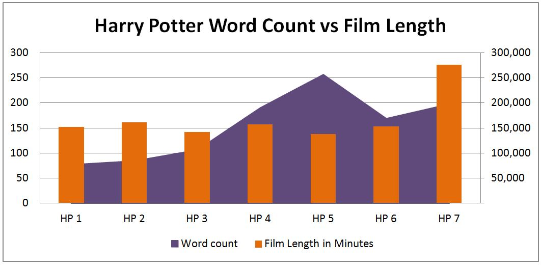 Harry Potter Book Lengths : An unexpectedly long journey social mathematics