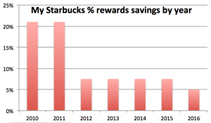 SBUX_rewards_savings_by_yr