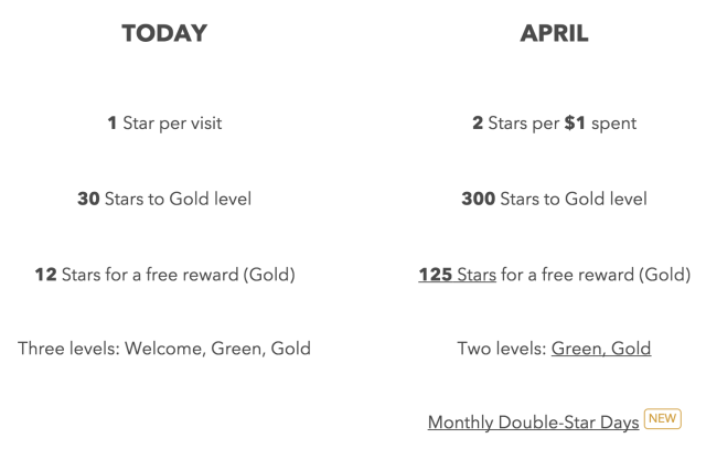 Starbucks_rewards_update_2015