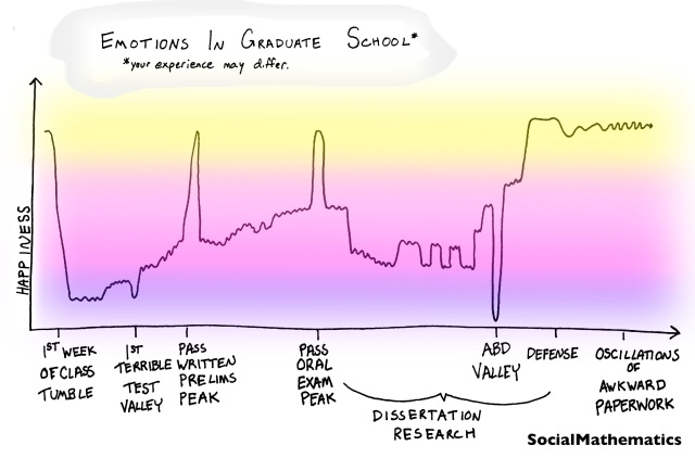 EmotionsInGradSchool_SocialMath
