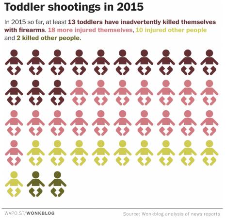 Gaurdian_toddler_shootings