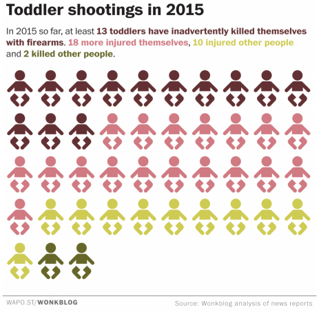Gaurdian_toddler_shootings