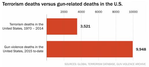 Gun_danger_over_time