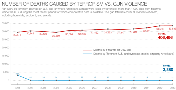 the issue of gun violence as one of the leading causes of death in america
