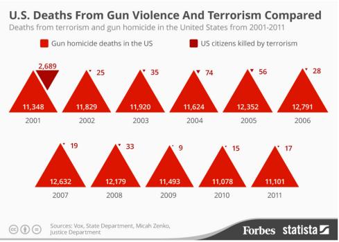 Triangle_terrorist_vs_guns