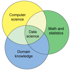 Data_science_overlaps